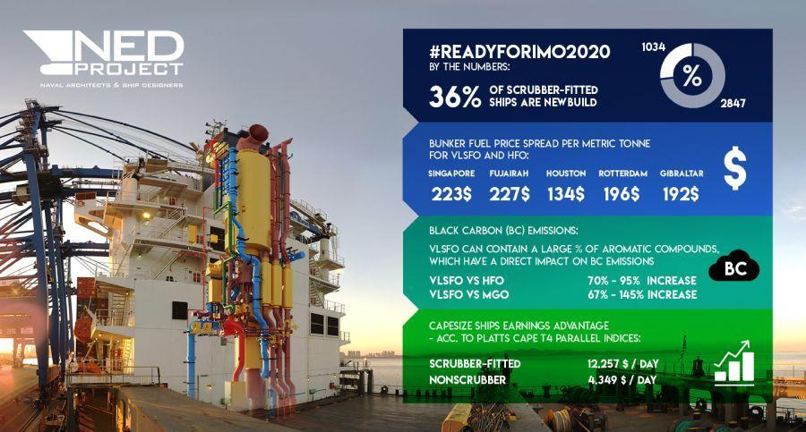 ReadyForIMO2020 by the numbers february update